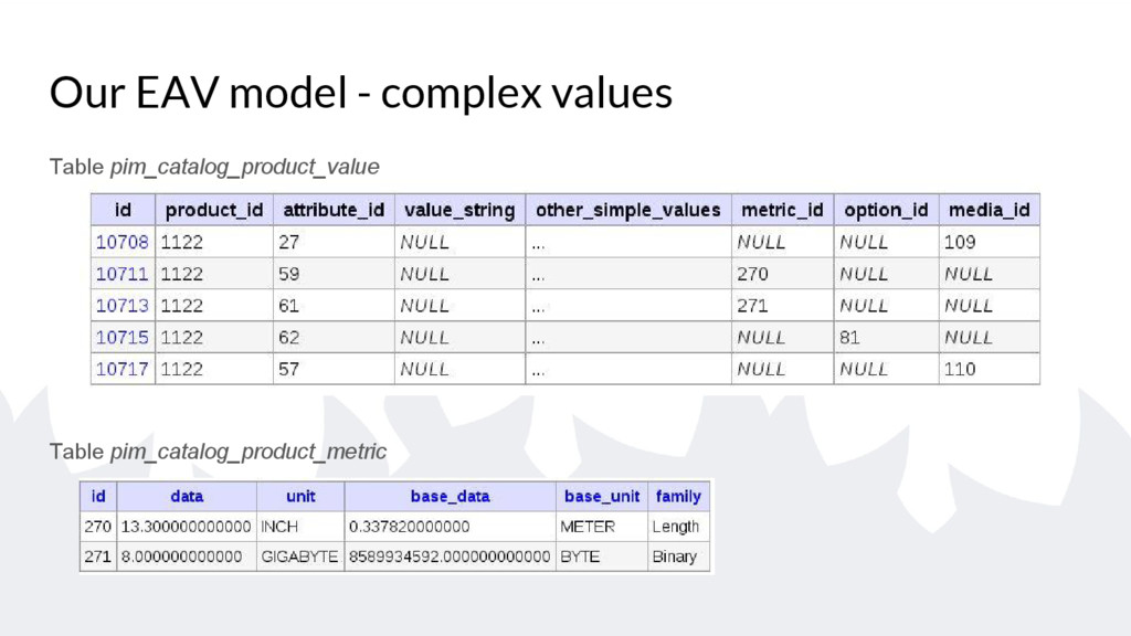 Our EAV model - complex values Table pim_catalo...