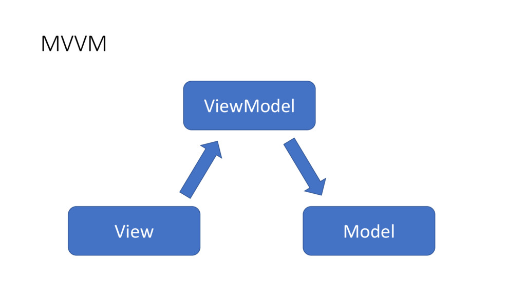 MVVM View ViewModel Model