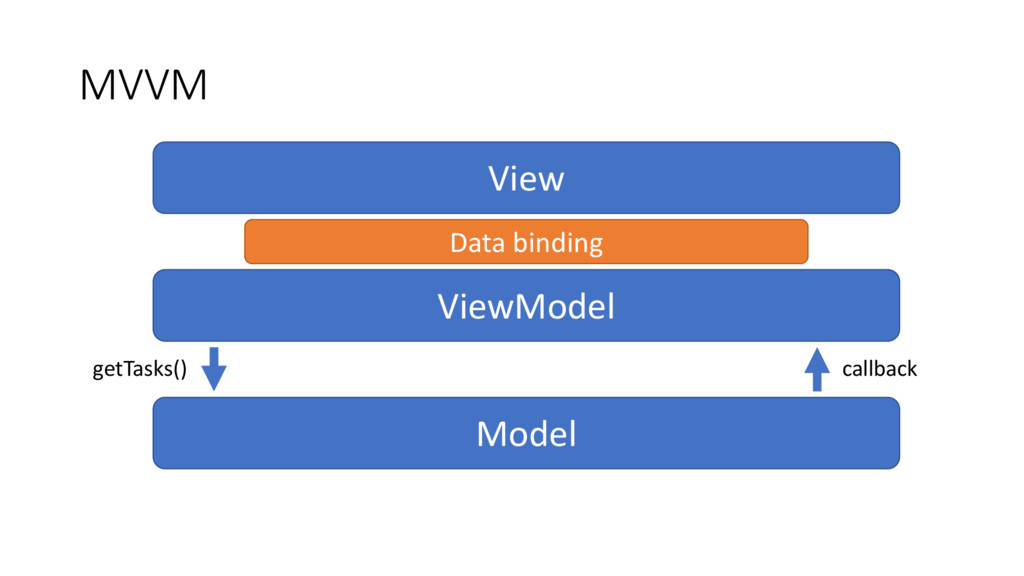 Data binding MVVM View ViewModel Model getTasks...