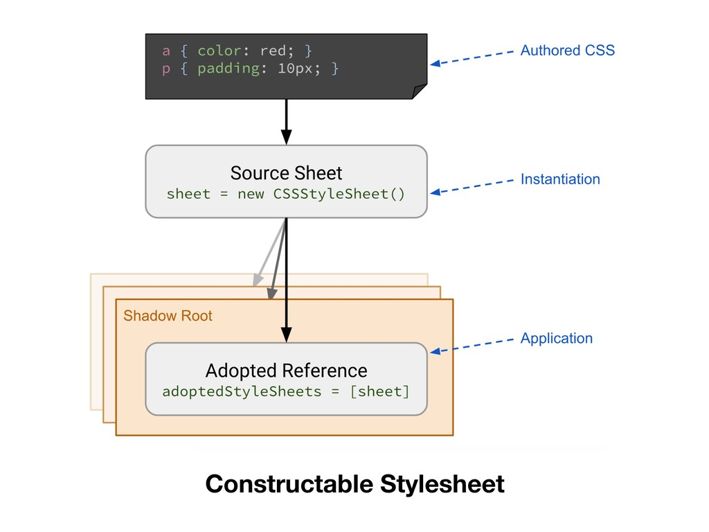 Constructable Stylesheet