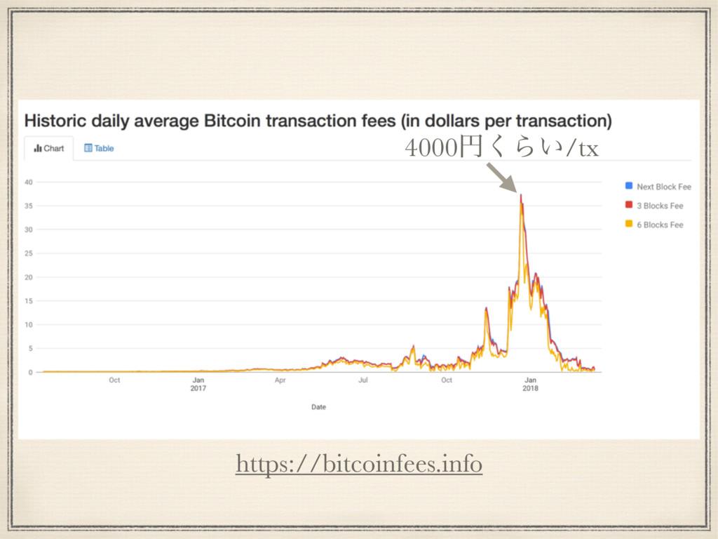 https://bitcoinfees.info 4000ԁ͘Β͍/tx