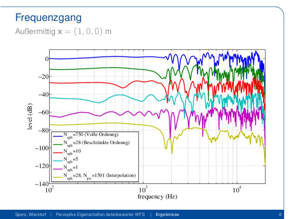 Frequenzgang Außermittig x = (1, 0, 0) m 102 10...