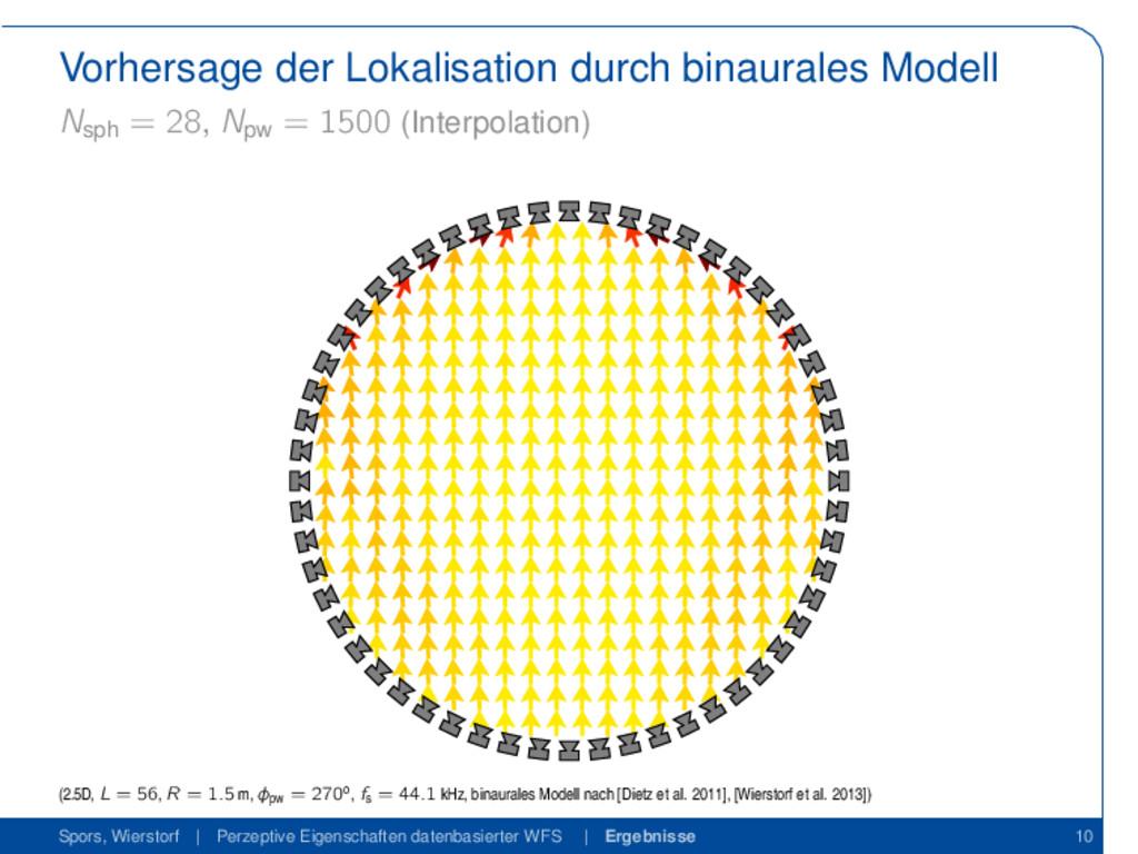 Vorhersage der Lokalisation durch binaurales Mo...