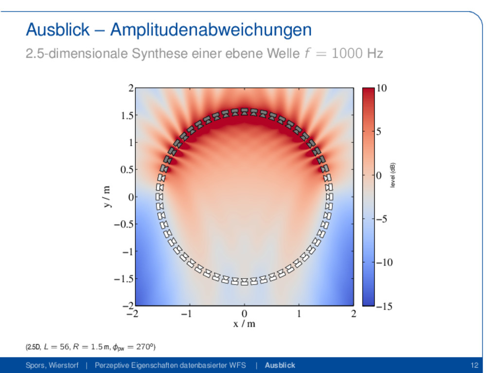 Ausblick – Amplitudenabweichungen 2.5-dimension...