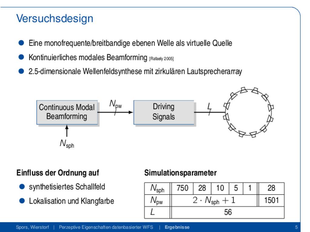 Versuchsdesign Eine monofrequente/breitbandige ...