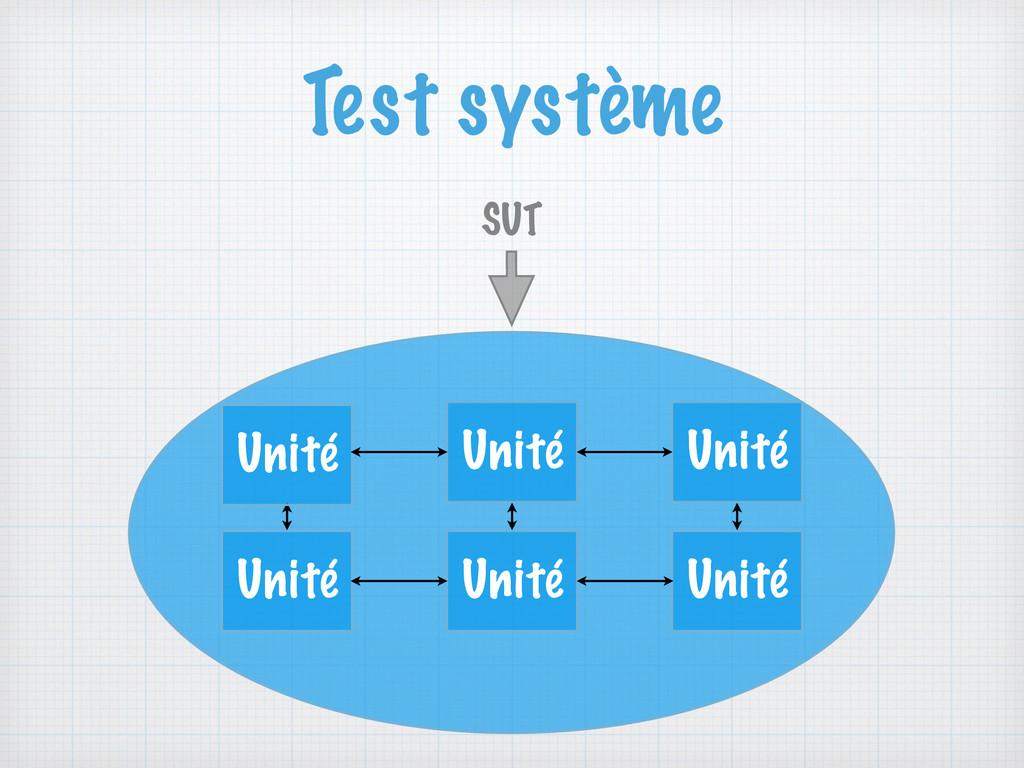 Test système SUT Unité Unité Unité Unité Unité ...