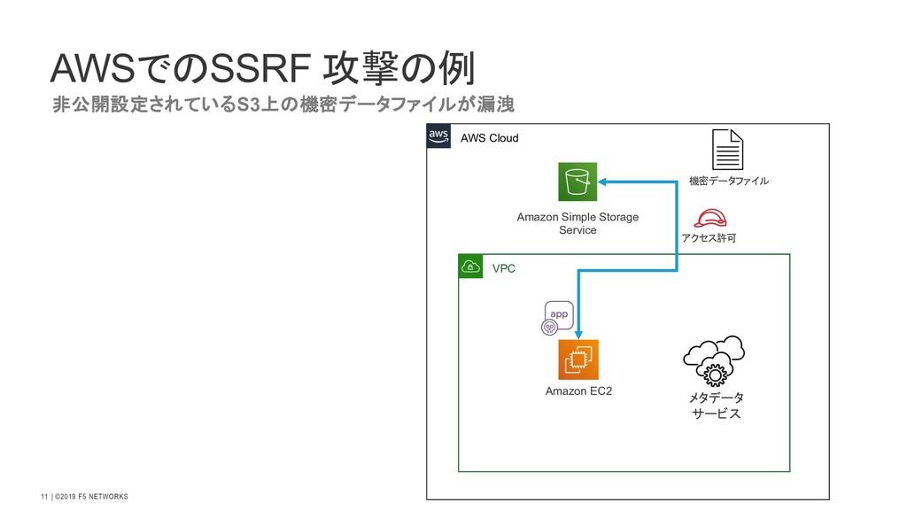  ©2019 F5 NETWORKS 11 AWSでのSSRF 攻撃の例 非公開設定されてい...