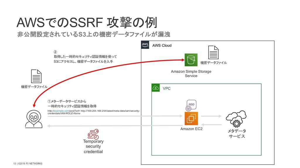   ©2019 F5 NETWORKS 13 AWSでのSSRF 攻撃の例 非公開設定されてい...