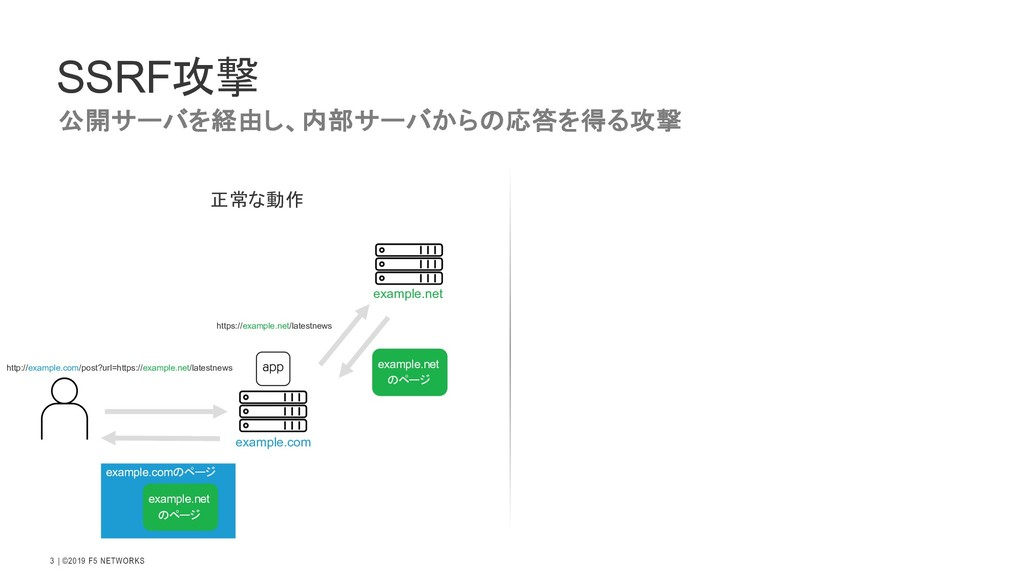   ©2019 F5 NETWORKS 3 SSRF攻撃 正常な動作 http://examp...