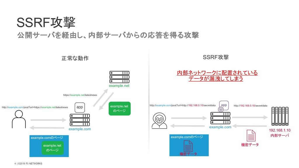   ©2019 F5 NETWORKS 4 SSRF攻撃 正常な動作 http://examp...