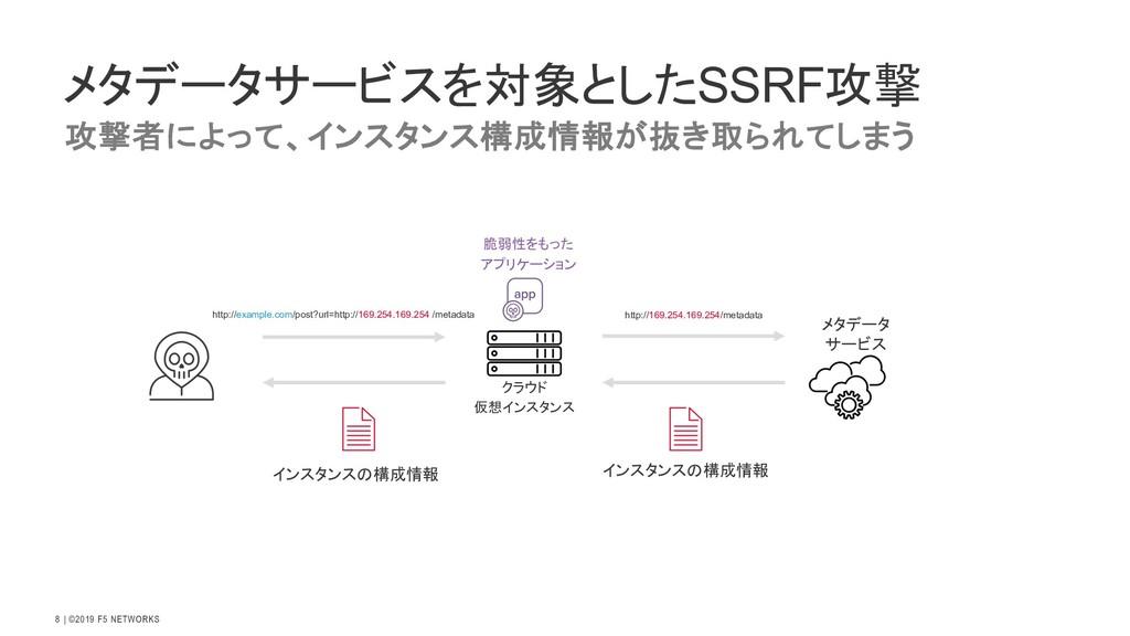   ©2019 F5 NETWORKS 8 メタデータサービスを対象としたSSRF攻撃 メタデ...
