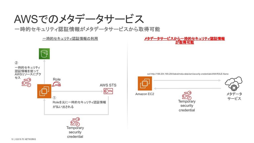  ©2019 F5 NETWORKS 10 AWSでのメタデータサービス 一時的セキュリティ...