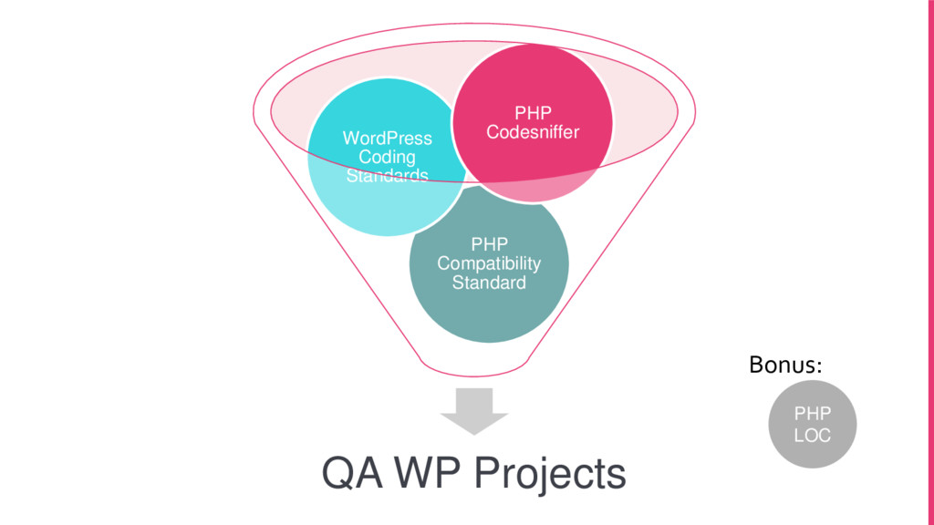 QA WP Projects PHP Compatibility Standard WordP...