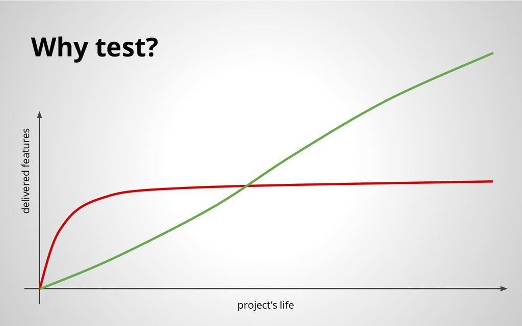 Why test? delivered features project's life