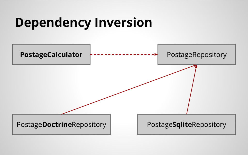 Dependency Inversion PostageCalculator PostageR...
