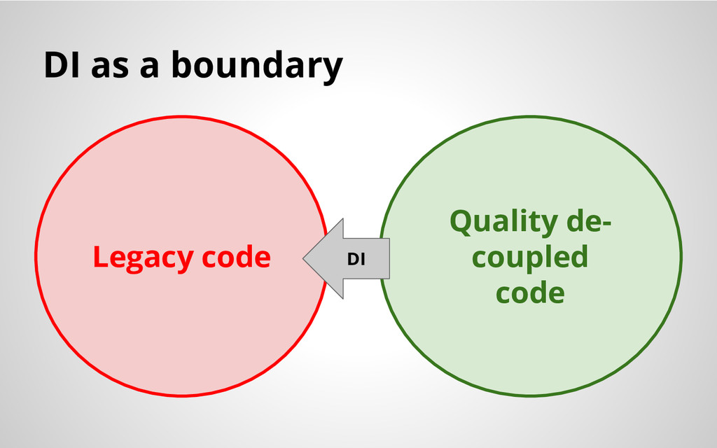 DI as a boundary Legacy code Quality de- couple...