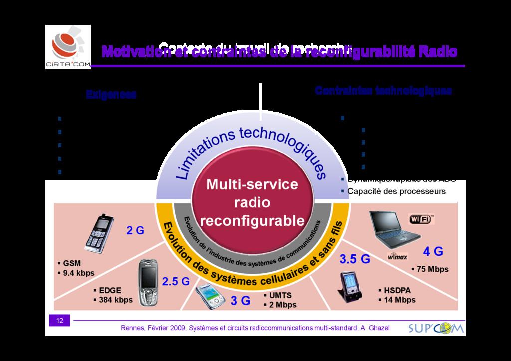 Multi-service Exigences Large bande / Sélectivi...