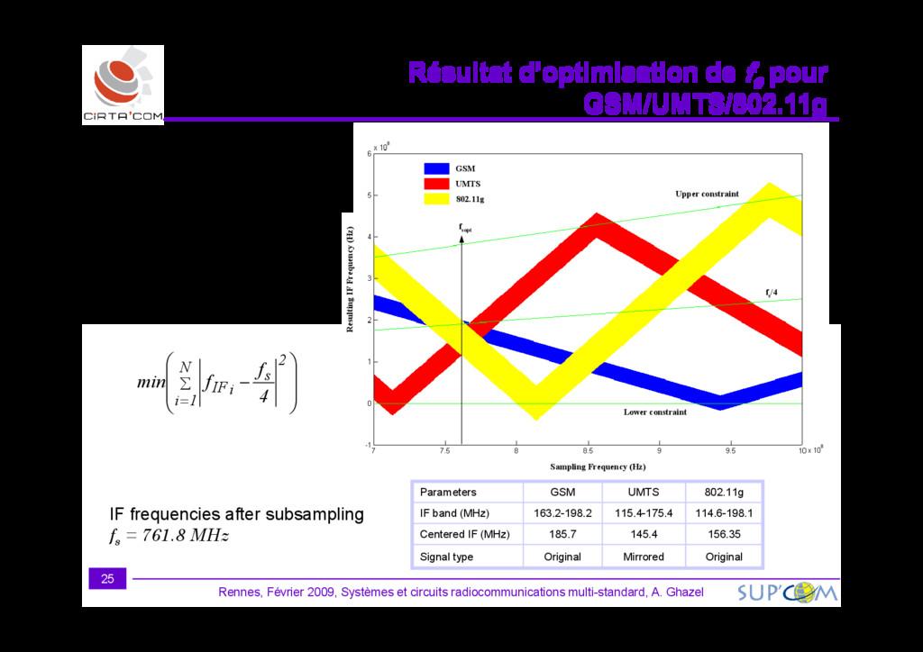 Résultat d'optimisation de Résultat d'optimisat...