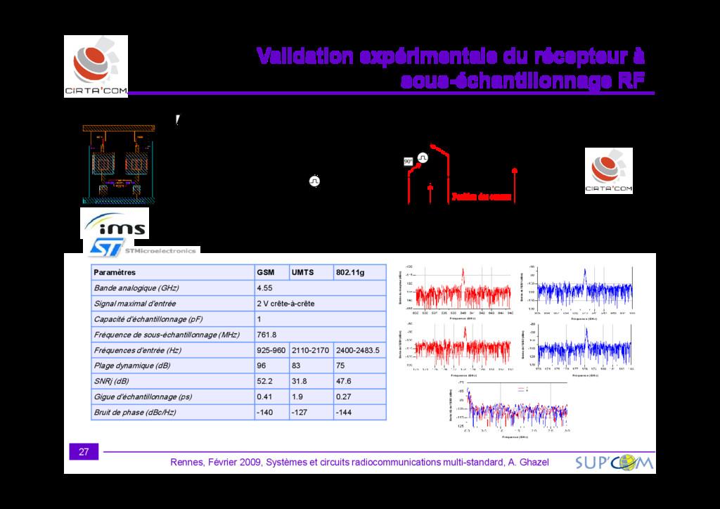 Filtre RF 1 LNA Antenne Filtre RF 2 ADC DSP f e...