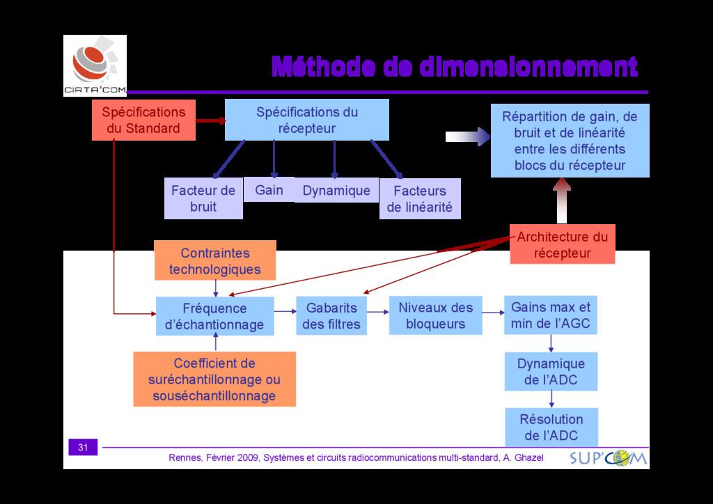 Méthode de dimensionnement Méthode de dimension...