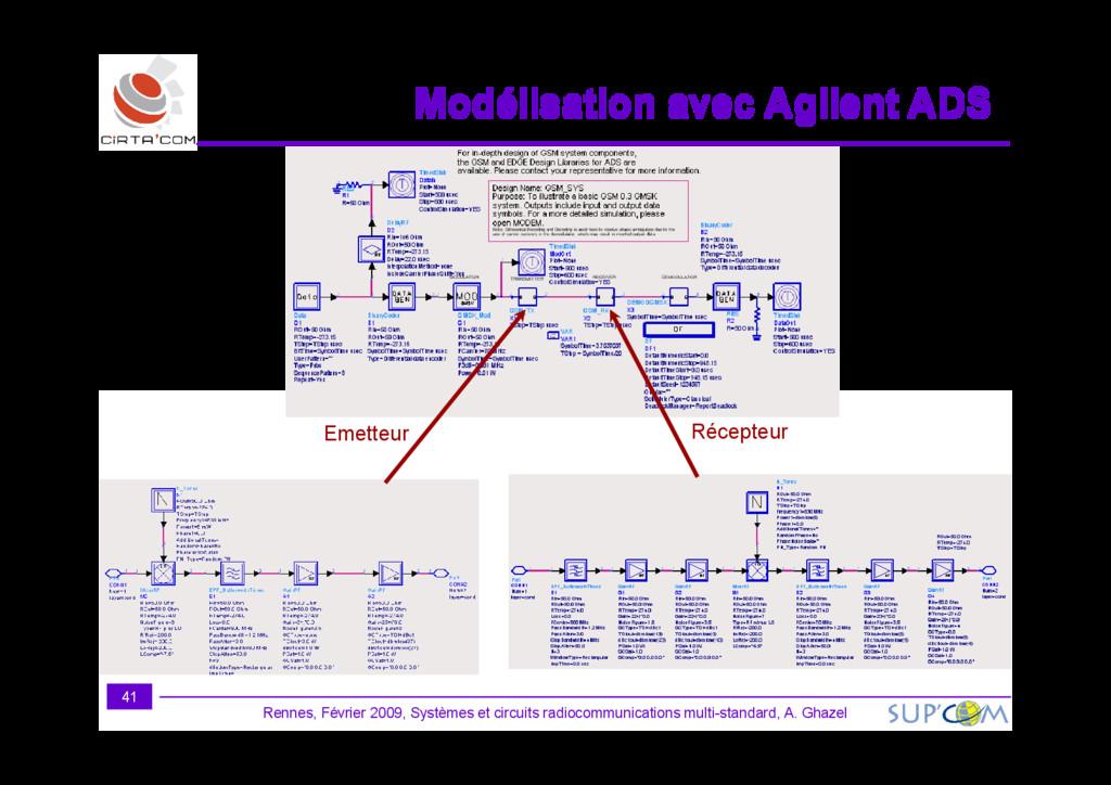 Modélisation avec Agilent ADS Modélisation avec...