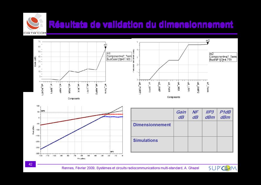 Résultats de validation du dimensionnement Résu...