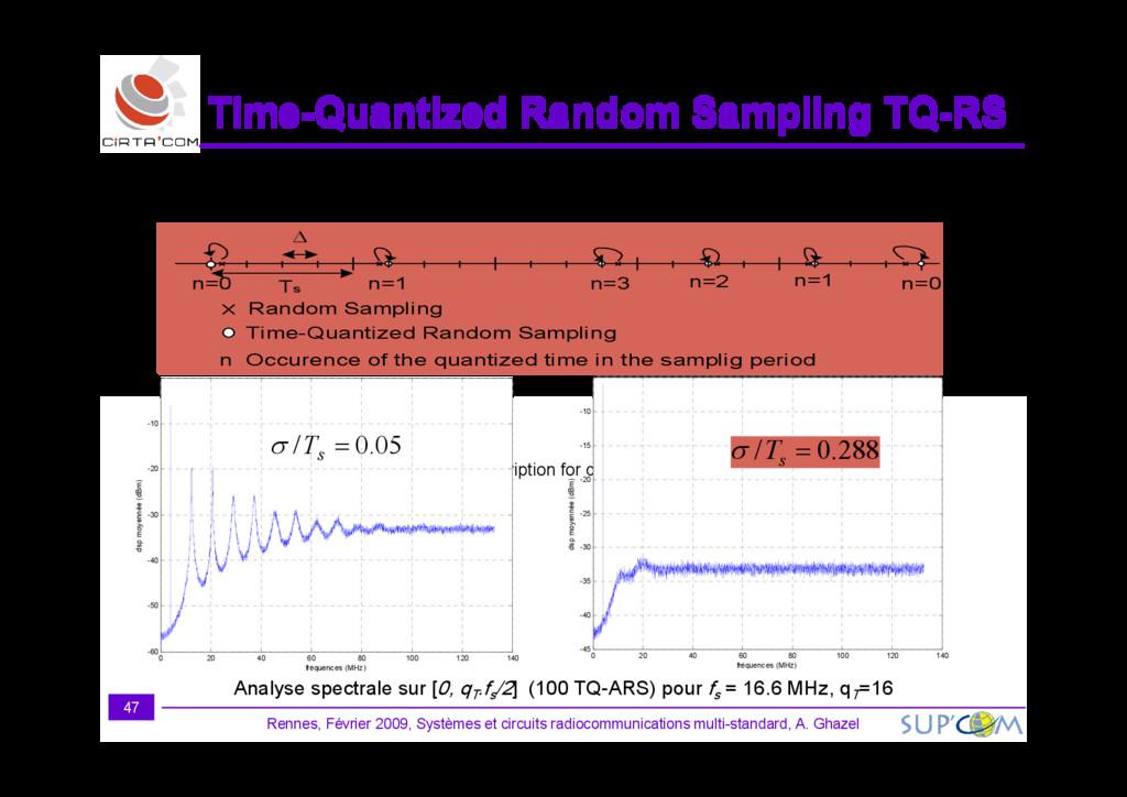 n=0 n=1 n=3 n=2 n=1 n=0 Random Sampling Time-Qu...