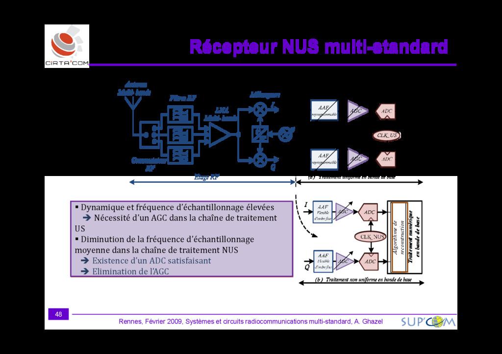 Traitement numérique en bande de base ADC CLK_U...
