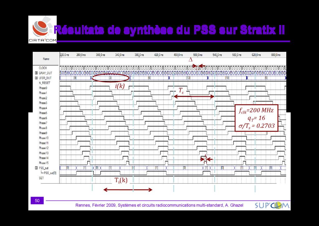 i(k) fclk =200 MHz Ts ∆ Résultats de synthèse d...