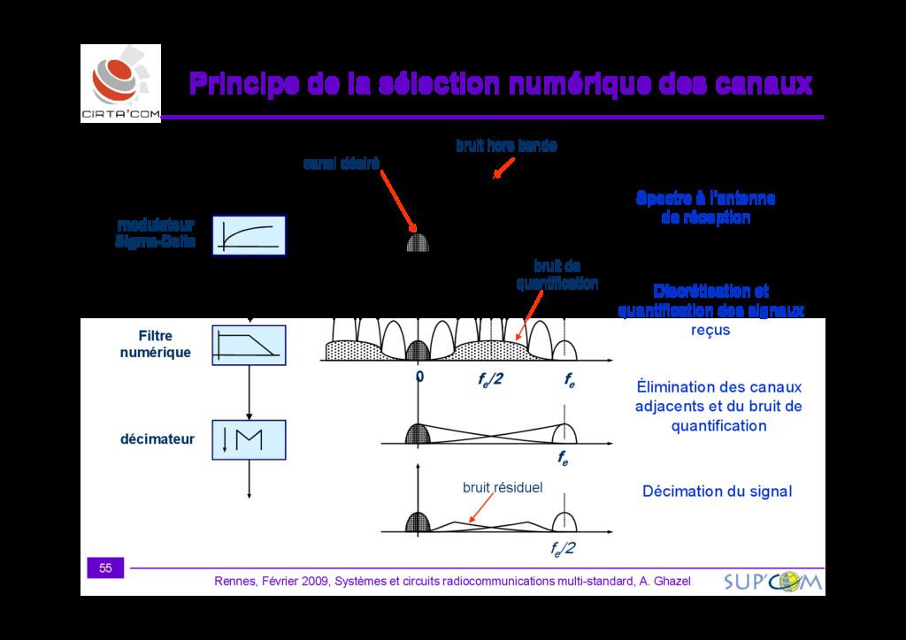 modulateur Sigma-Delta canal désiré bruit hors ...