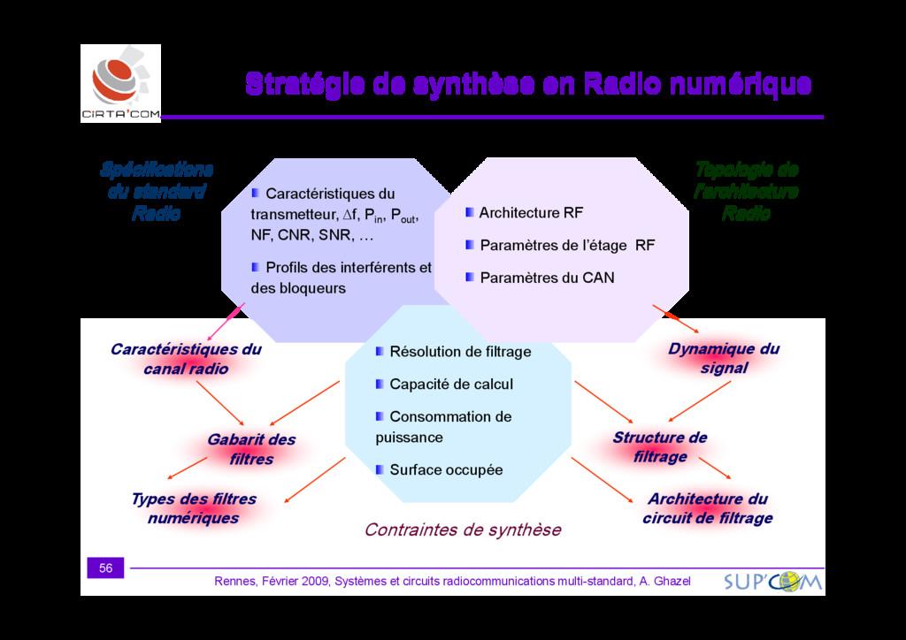 Topologie de l'architecture Radio Spécification...