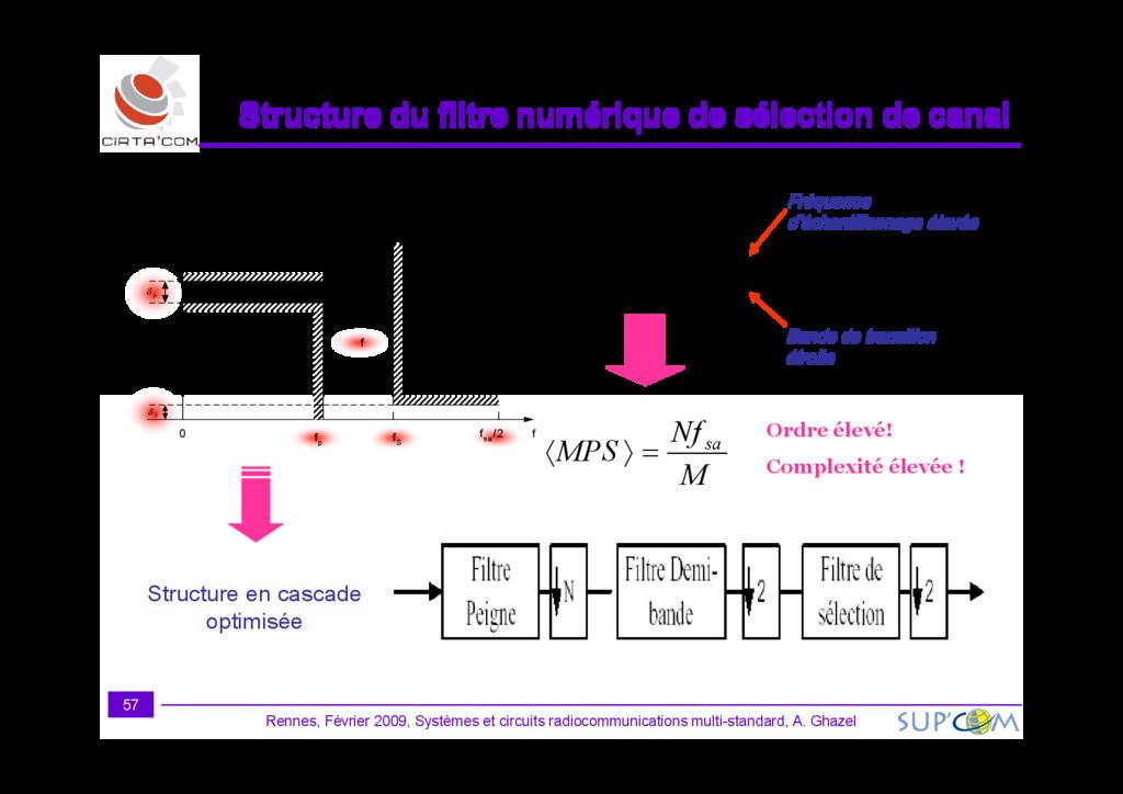 f f D N sa s p ∆ ≈ ∞ ). , ( δ δ Bande de transi...
