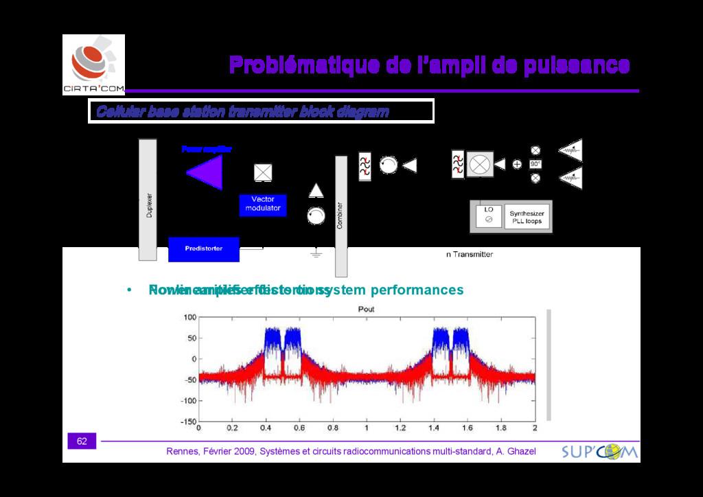 Cellular base station transmitter block diagram...