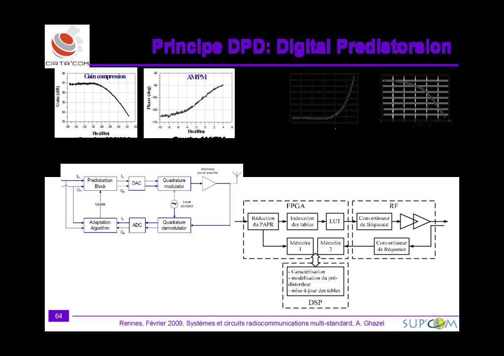 Principe DPD: Digital Predistorsion Principe DP...