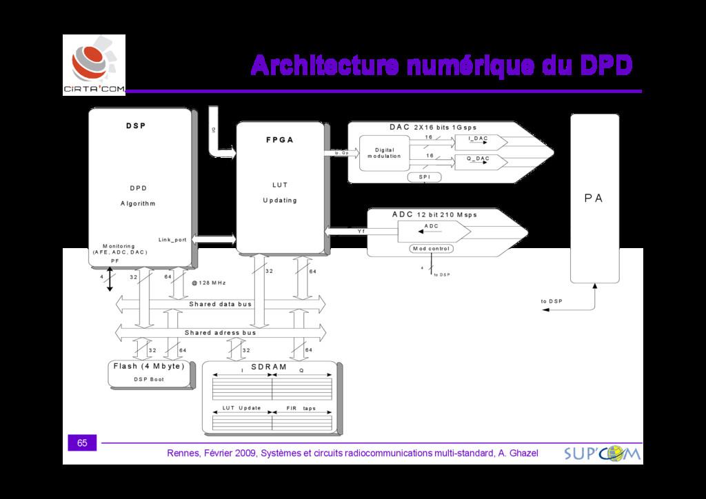 Architecture numérique du DPD Architecture numé...
