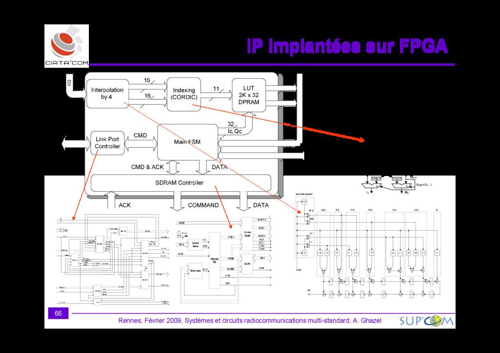 IP implantées sur FPGA IP implantées sur FPGA I...