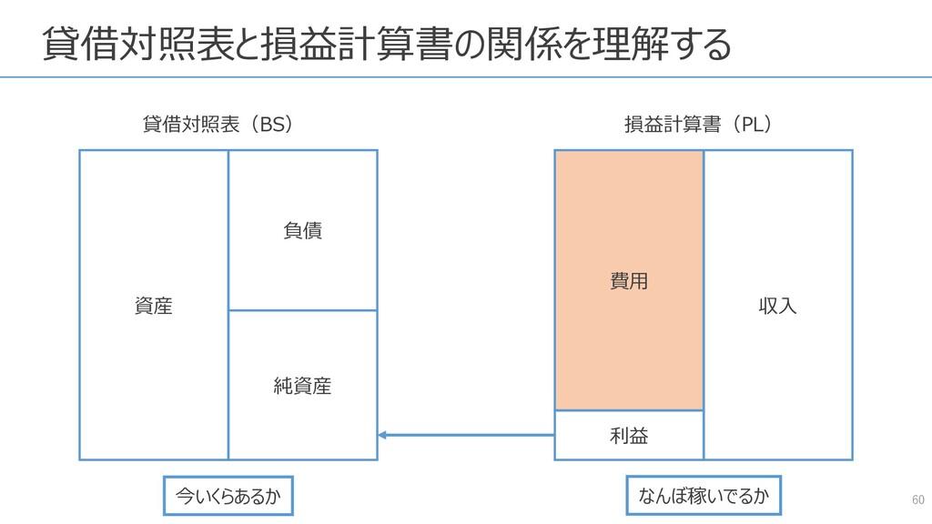 貸借対照表と損益計算書の関係を理解する 60 資産 負債 純資産 費用 収入 貸借対照表(BS...