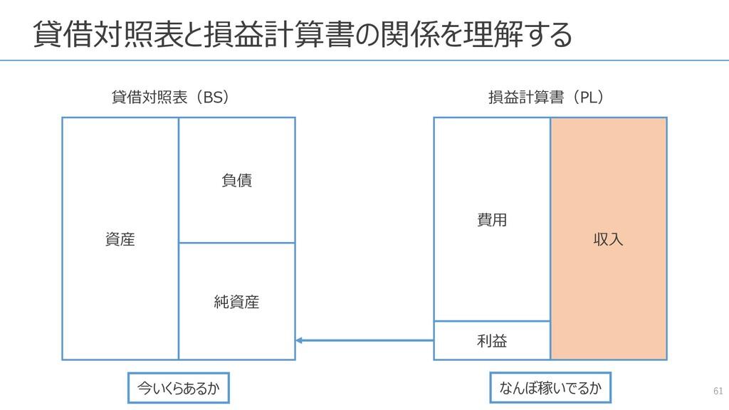 貸借対照表と損益計算書の関係を理解する 61 資産 負債 純資産 費用 収入 貸借対照表(BS...