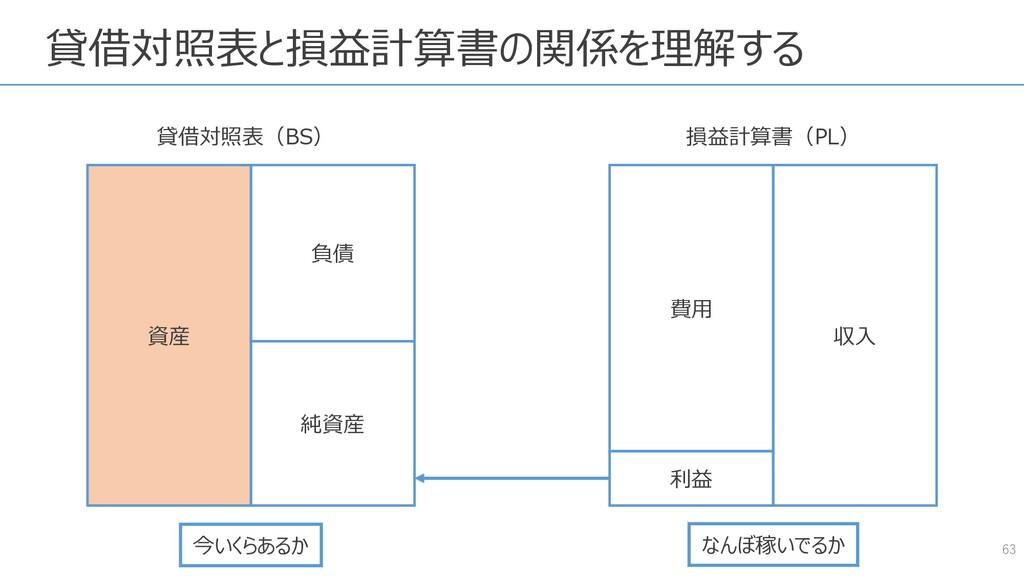 貸借対照表と損益計算書の関係を理解する 63 資産 負債 純資産 費用 収入 貸借対照表(BS...