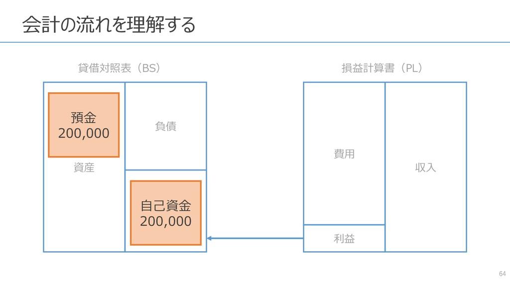 64 資産 負債 純資産 費用 収入 貸借対照表(BS) 損益計算書(PL) 利益 預金 20...