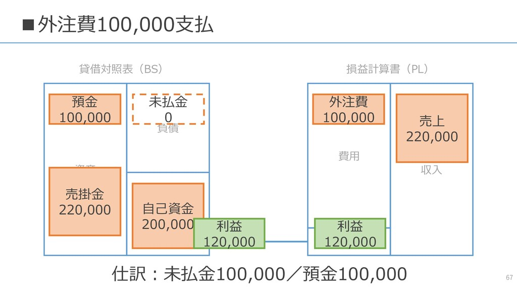■外注費100,000支払 67 資産 負債 純資産 費用 収入 貸借対照表(BS) 損益計算...