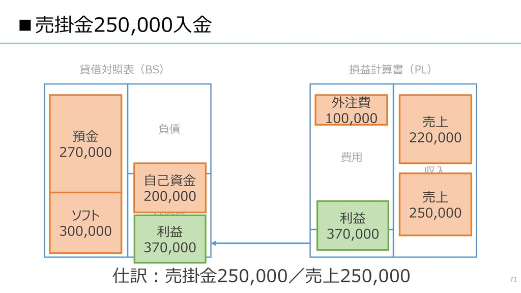 ■売掛金250,000入金 71 資産 負債 純資産 費用 収入 貸借対照表(BS) 損益計算...