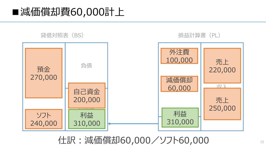 ■減価償却費60,000計上 72 資産 負債 純資産 費用 収入 貸借対照表(BS) 損益計...