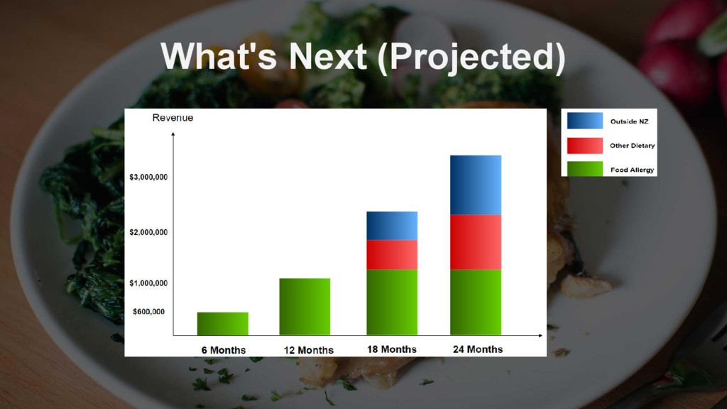 What's Next (Projected)