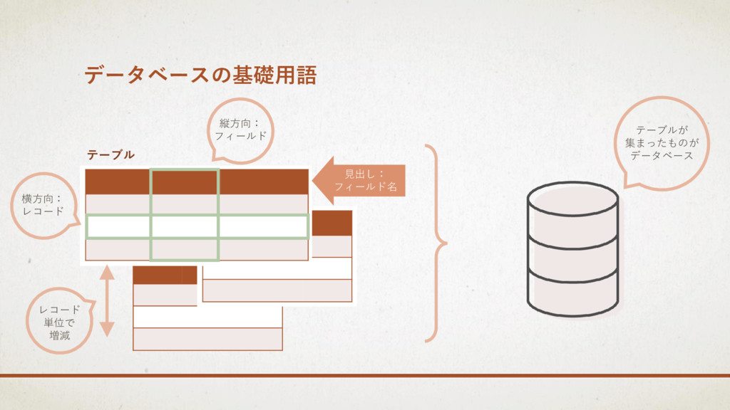 データベースの基礎用語 テーブル 縦方向: フィールド 横方向: レコード 見出し: フィール...