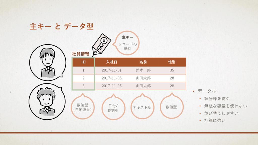 主キー と データ型 ID 入社日 名前 性別 1 2017-11-01 鈴木一郎 35 2 ...