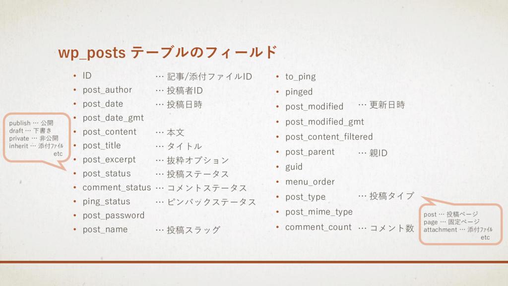 wp_posts テーブルのフィールド • ID • post_author • post_d...