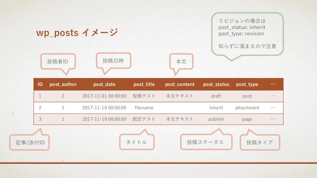 wp_posts イメージ ID post_author post_date post_tit...
