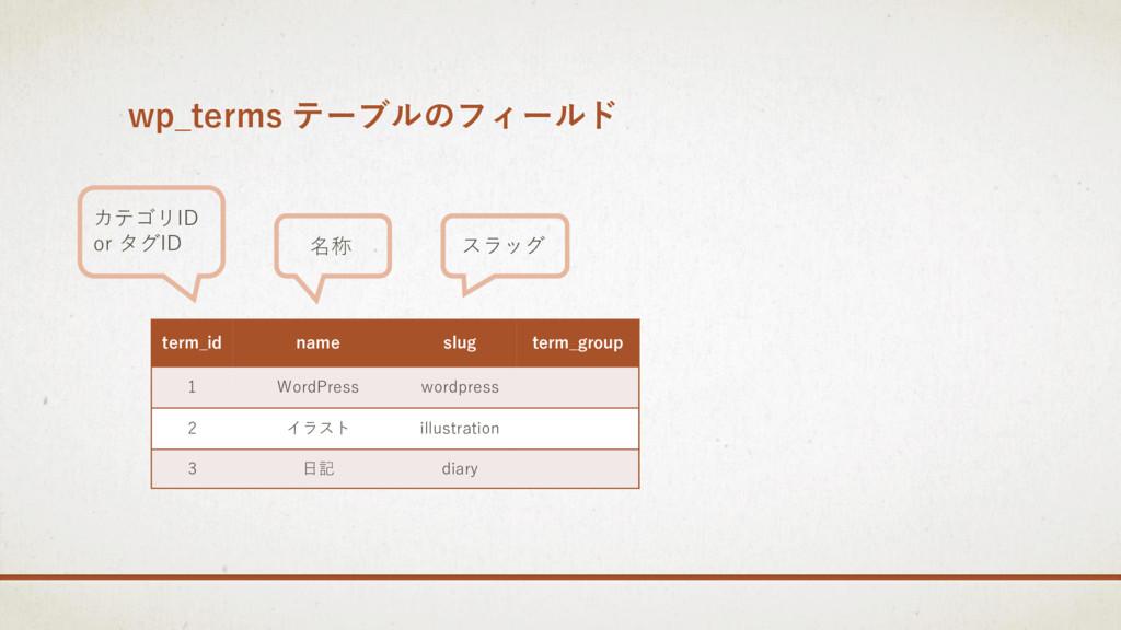 wp_terms テーブルのフィールド term_id name slug term_grou...