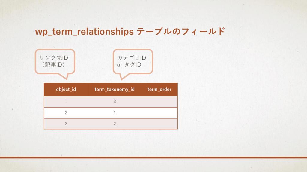 wp_term_relationships テーブルのフィールド object_id term...